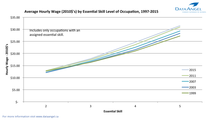 Average Hourly Wage (2010$) by Essential Skill Level of Occupation 1997-2015